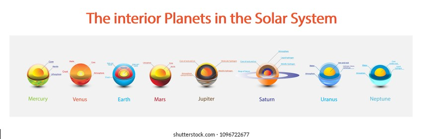 The Interior planets in the Solar system, Mercury, Venus, Earth, Mars, Jupiter, Saturn, Uranus, Neptune