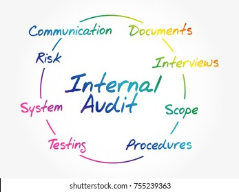 Internal Audit process circle, business concept background