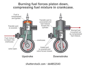 Internal combustion engine is a heat engine where the combustion of a fuel occurs with an oxidizer in a combustion chamber that is an integral part of the working fluid flow circuit. Illustration.