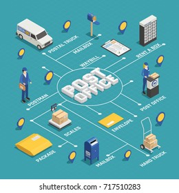 International postal mail parcels delivery service isometric infographic flowchart scheme internet webpage colorful background poster vector illustration