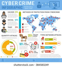 Internet Security and Cyber Crime Infographics with Flat Icon Set Like Hacker, Virus, Spam, Thief. Vector for Flyer, Poster, Web Site and Printing Advertising.