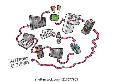 Internet of things concept diagram showing many connected devices. Hand drawn isolated vector sketch on white background.