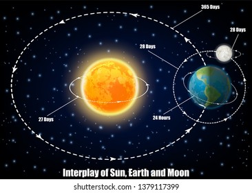 Interplay of Sun, Earth and Moon diagram. Vector educational poster, scientific infographic, presentation. Turnover period, movements of Sun, Earth and Moon. Astronomy science concept.