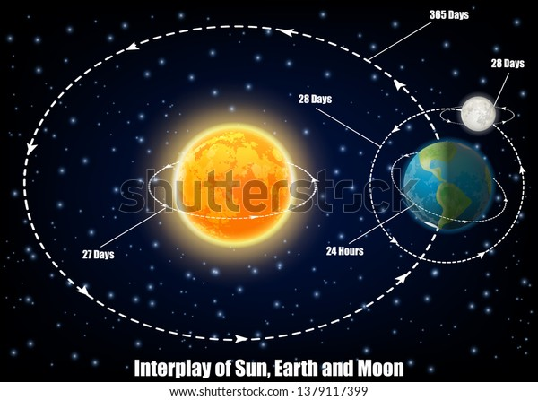 interplay of sun, earth and moon diagram  vector educational poster,  scientific infographic,