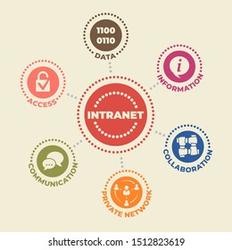 INTRANET Concept with icons and signs