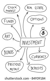 Investment - mind map. Handwritten graph with important types of investing.