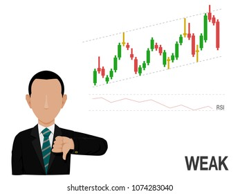 An investor is presenting about stock price chart which is increasing with the weak RSI