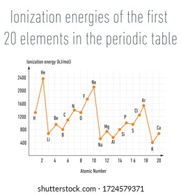 Ionization energies of the  first 20 elements in the periodic table