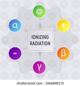 Ionizing radiation. Alpha, beta and gamma, neutron, electron and positron, atom. Physics infographics vector illustration