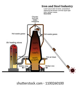 iron obtained from blast furnace