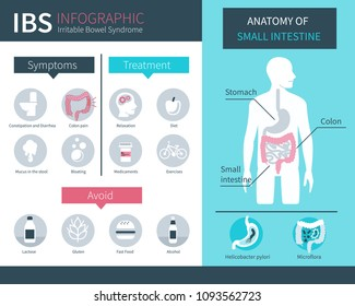 Irritable bowel syndrome concept design for web banners, infographics. IBS signs and symptoms set. Flat style vector illustration.