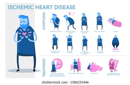 Ischemic Heart Disease infographics. Signs, symptoms, treatment. Information poster with text and character. Flat vector illustration, horizontal on white background.
