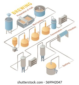 Isometric beer brewing process, production beer. Vector infographic