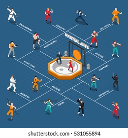 Isometric flowchart with people fighters doing various types of eastern and european martial arts vector illustration