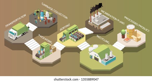 Isometric garbage recycling composition with transportation collection packaging sorting recycling incineration plant processed product steps vector illustration