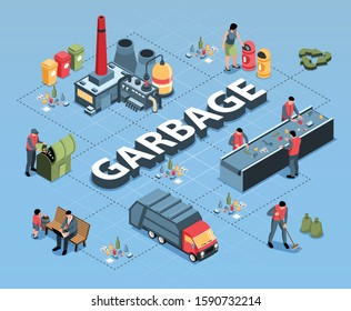 Isometric garbage waste recycling flowchart composition of 3d text and isolated images connected with dashed lines vector illustration