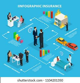 Isometric insurance service infographic flowchart with agents clients car property home protection and health assurance isolated vector illustration
