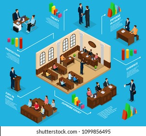Isometric judicial system infographic concept with jury lawyer defending client supreme court courtroom isolated vector illustration