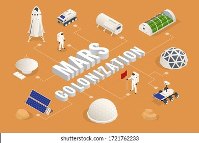 Isometric Mars Colonization, Biological terraforming, Paraterraforming, Adapting humans on Mars. Astronautics, space technology Communication Center with Residential Compartments, Base Infrastructure