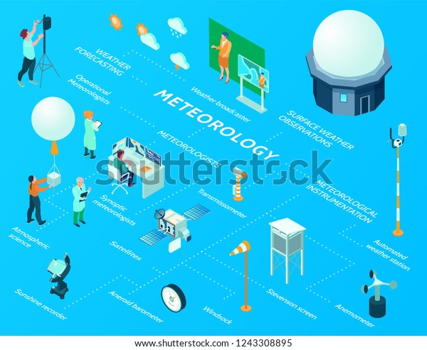 Isometric meteorological weather center flowchart with surface weather observations instrumentation automated station satellites atmospheric science windsock and other elements vector illustration