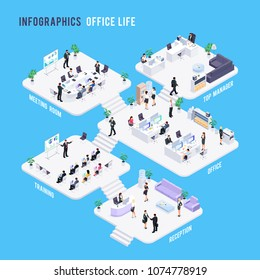 Isometric office concept. 3rd floor of the company with businessmen. Reception, training, office, meeting room, boss's office. Infographics of the work of the business department. Vector illustration.