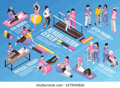 Isometric rehabilitation physiotherapy horizontal flowchart composition with human characters editable text captions and colourful infographic icons vector illustration