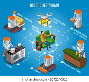 Isometric robotic restaurant flowchart with customer and different steps of services cooking cleaning preparation of drinks delivery of food on air and other vector illustration