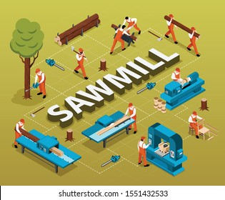 Isometric sawmill woodworking flowchart composition with 3d text surrounded by human characters instruments and tree trunks vector illustration