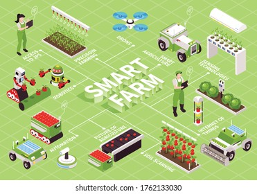 Isometric smart farm flowchart composition with futuristic plant beds flying drones robotic manipulators and text captions vector illustration