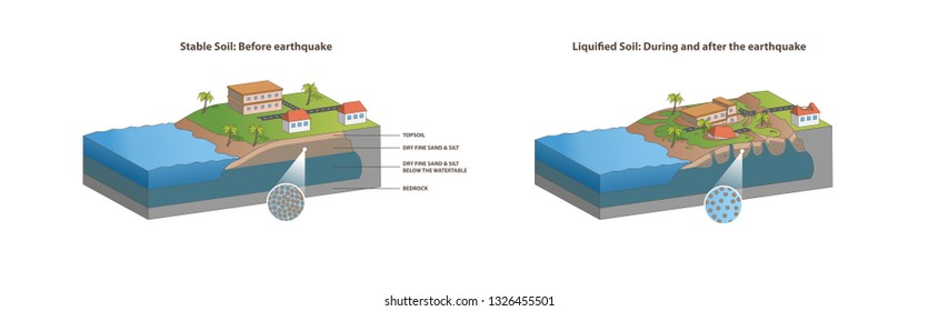 Isometric Soil Liquefaction Vector in white background for infographic. Before and after liquified soil or earthquake. Top soil, dry fine sand and silt, bedrock, house, tree, and building.