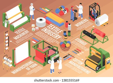 Isometric textile factory horizontal flowchart composition with cotton plant facilities storage units and characters of workers vector illustration