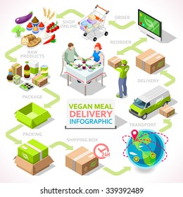 Isometric Vegan Meal Delivery Food Chain Shopping Concept Infographic. 3D Flat Vector Icon Set Online shopping Food Courier Traceability item Isometric express home delivery Traceability Infographic
