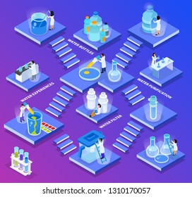 Isometric water purification composition little abstract plates with stairs and water bottles purifications filter experiences descriptions vector illustration