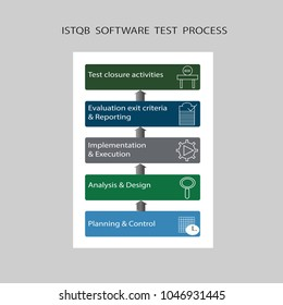ISTQB Software Test Process describes different stages like planning & control,analysis & design,implementation & execution,evaluation & reporting and test closure stages in any kind of project