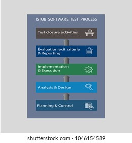 ISTQB Software Test Process explains different stages of software testing like Planning and control,Analysis and design,Implementation and Execution,Evaluation exit criteria and reporting,Test closure