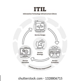 ITIL vector illustration. Flat IT infrastructure library explanation scheme. Service design, transition, operation and strategy concept symbols. Aligning process management service to help business.