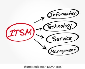 ITSM - Information Technology Service Management acronym, business concept background