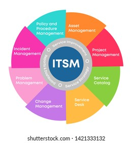 ITSM - Information Technology Service Management. IT service management process outline icons for ITIL, ITSM and DevOps teams. infographic. Bright background colors. Vector illustrations