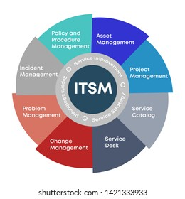 ITSM - Information Technology Service Management. IT service management process outline icons for ITIL, ITSM and DevOps teams. infographic. Vector illustrations