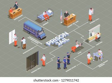 Jail isometric flowchart with suspect arrest transportation prison cell inmates canteen gym guard trial lawyer vector illustration