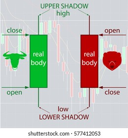 Japanese Candlestick Charting Basics for Forex and Binary Option