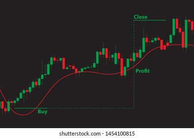 Japanese candlestick red and green chart showing uptrend market on black background with long trade