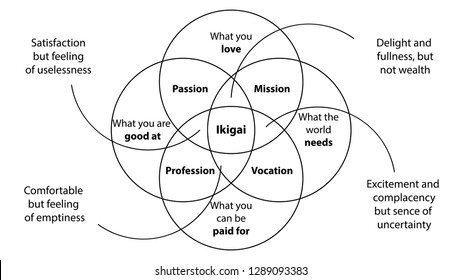 Japanese secret of happiness. Ikigai diagram design