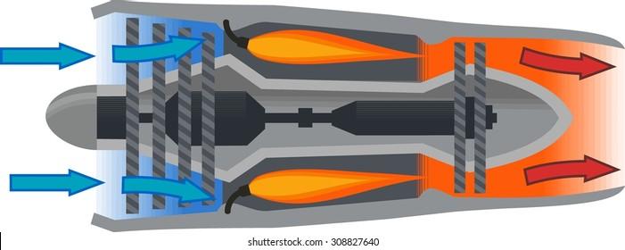 Jet Engine Diagram Stock Vector 2018 308827640 Shutterstock