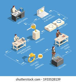 Jewelry production isometric infographics with flowchart of isolated icons representing different manufacturing stages with text captions vector illustration