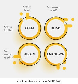 Johari window - technique used to help people better understand their relationship with themselves and others. Psychology concept.