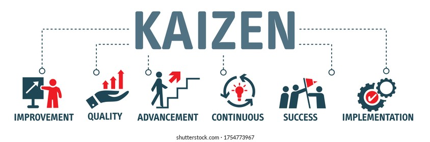 KAIZEN Vector Illustration concept.  Banner with icons and keywords. Business philosophy and corporate strategy concept of continual improvement