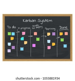 Kanban Project Management System. Flat vector cartoon illustration. Objects isolated on white background.