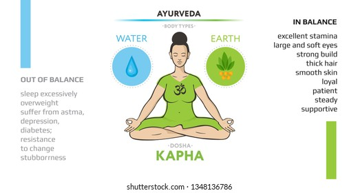Kapha dosha - ayurvedic physical constitution of human body type. Editable vector illustration with symbols of ether and air and characterizations of vicriti. Used in yoga, Ayurveda, Indian medicine