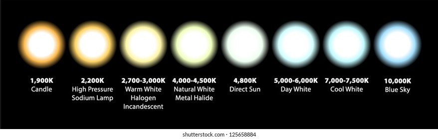 Kelvin colour temperatures of different light sources. Visualised as omnidirectional lights.